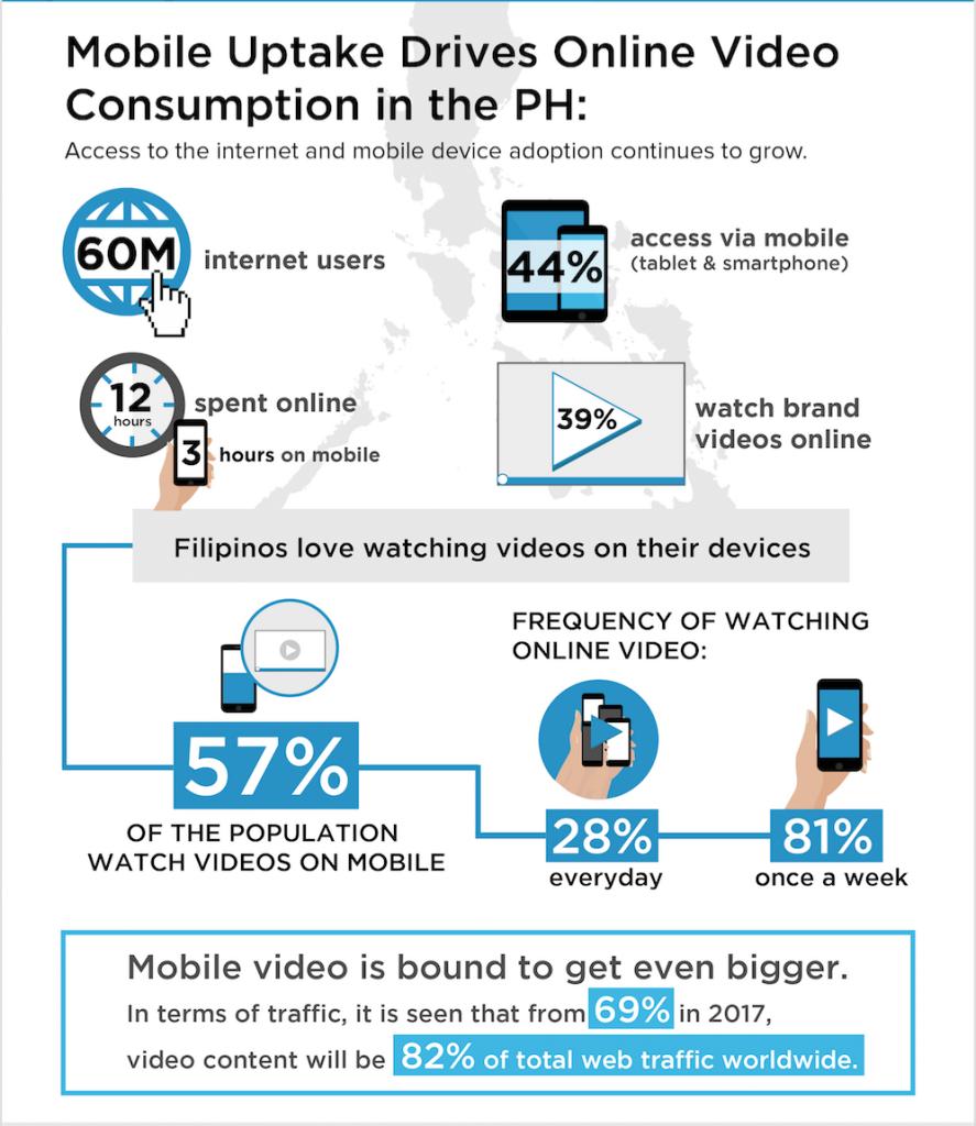 Philippines Internet Consumption