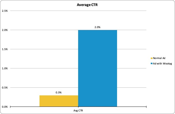 Video-Average-CTR-Rate