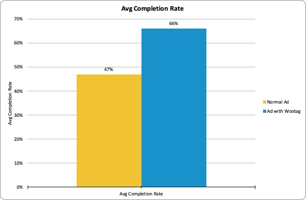 Average Video Completion Rate