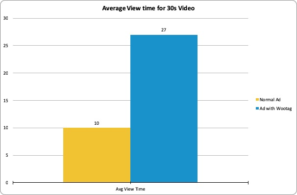 Video-Average-View-Time
