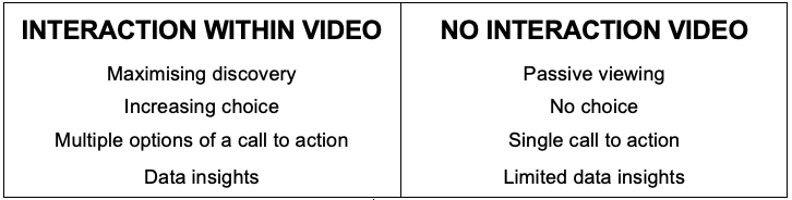 comparison-Iinear-video-vs-interactive-video