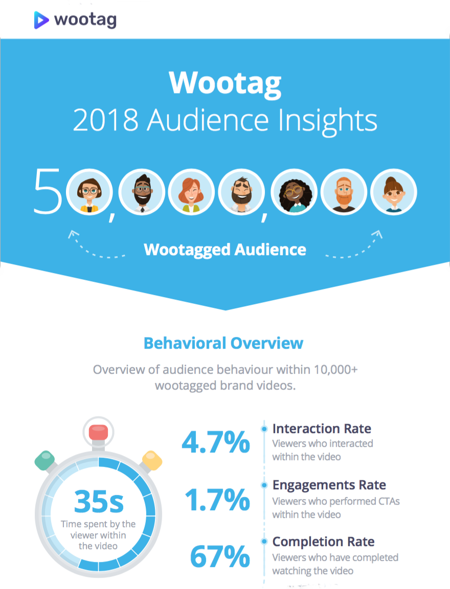 interactive-video-audience-insights