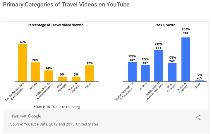 Travel video categories