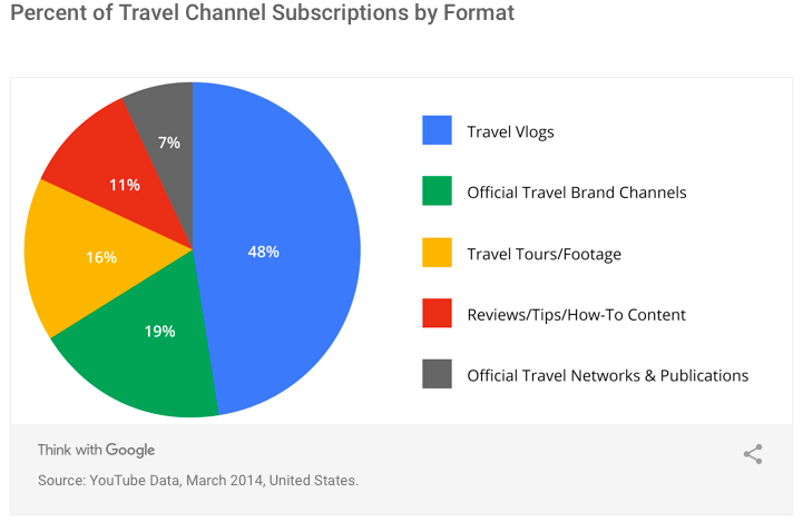 Travel Channel Format