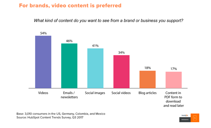 video-content-preferred-choice-brands
