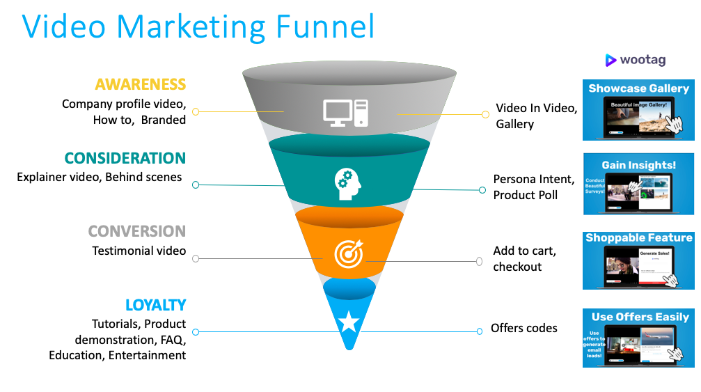 video-every-stage-marketing-funnel