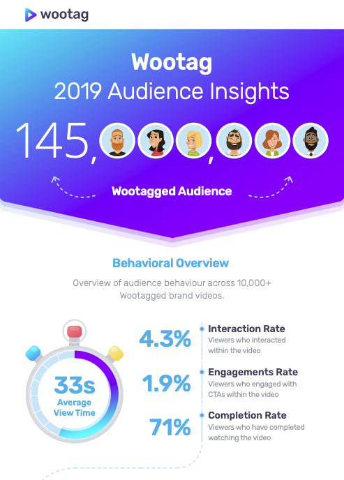 Wootag Audience Insights