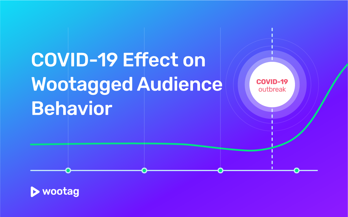 COVID-19 Effect on Wootagged Audience Behaviour